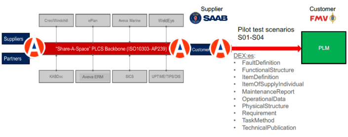FMV Suppliers use the ShareAspace Information Backbone